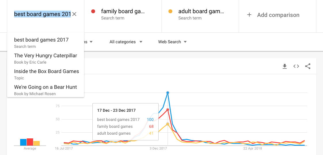 Google trends shows popularity of search terms